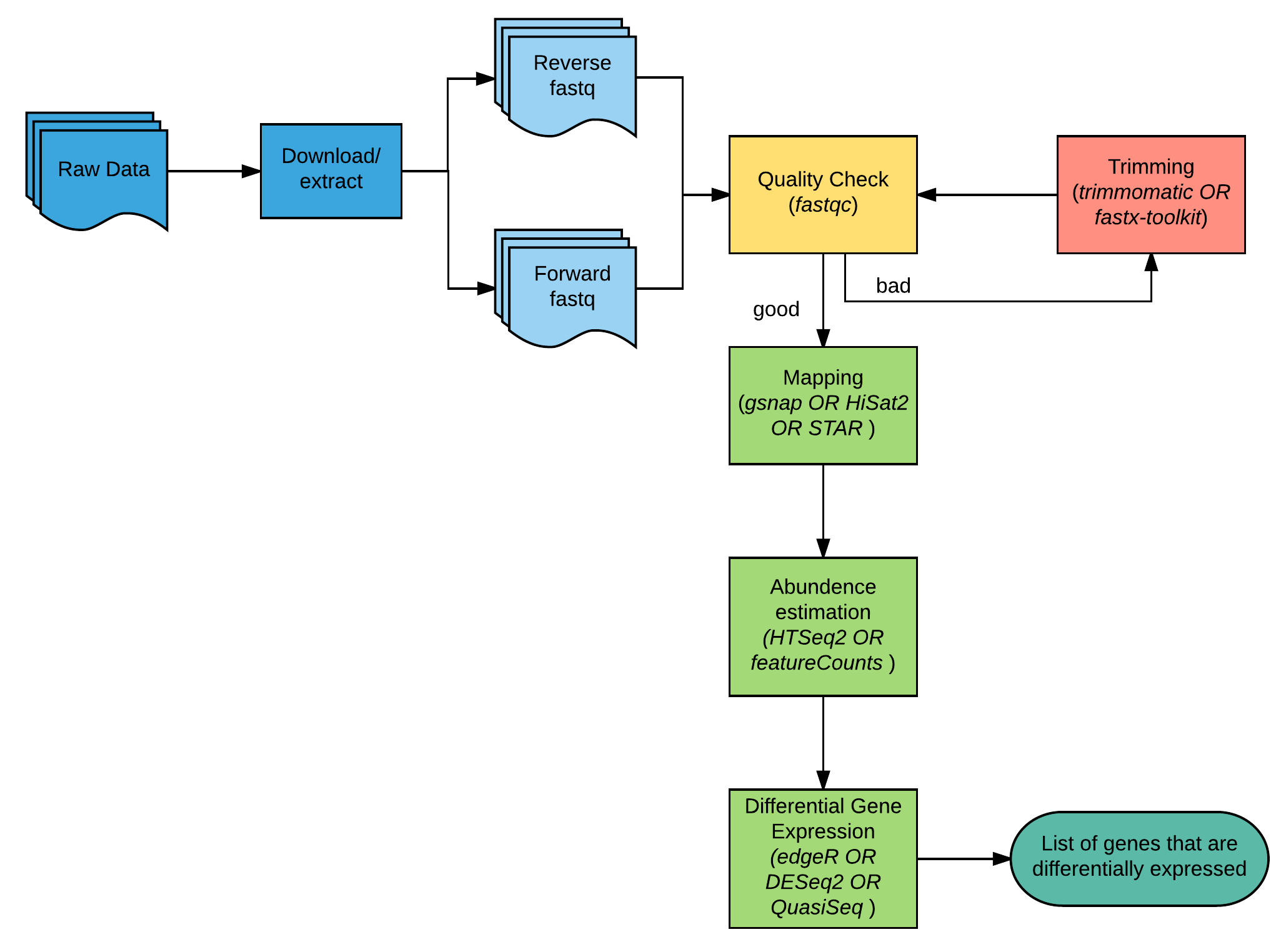 **Figure 1.**: Overview of the RNAseq workflow